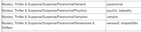 Amazon Paranormal Keywords Selling Fiction